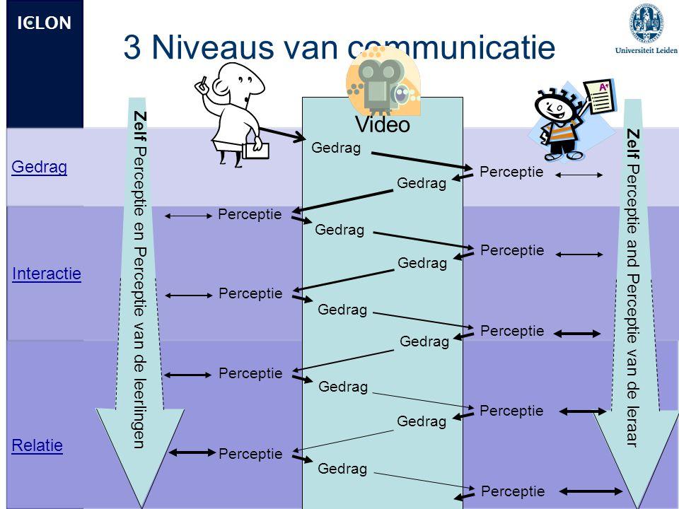 ICLON Relatie Interactie Gedrag 3 Niveaus van communicatie Perceptie Zelf Perceptie en Perceptie van de leerlingen Zelf Perceptie and Perceptie van de
