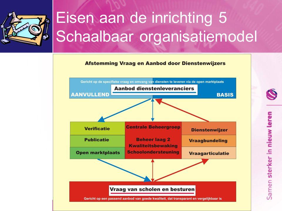 Eisen aan de inrichting 5 Schaalbaar organisatiemodel