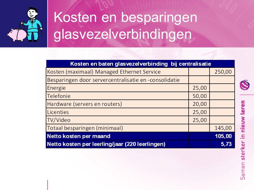 Kosten en besparingen glasvezelverbindingen