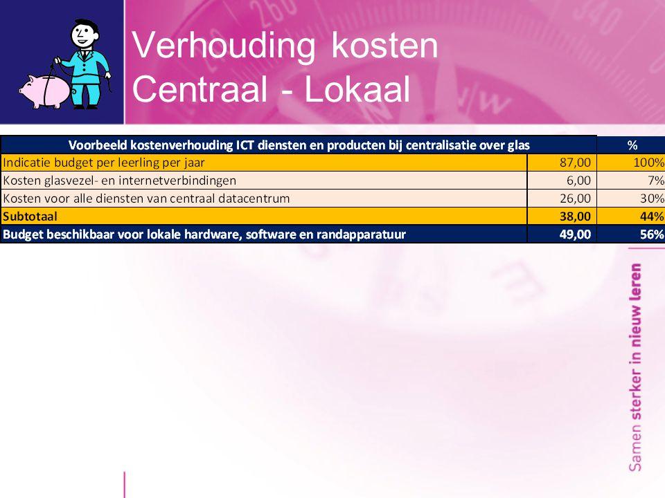 Verhouding kosten Centraal - Lokaal
