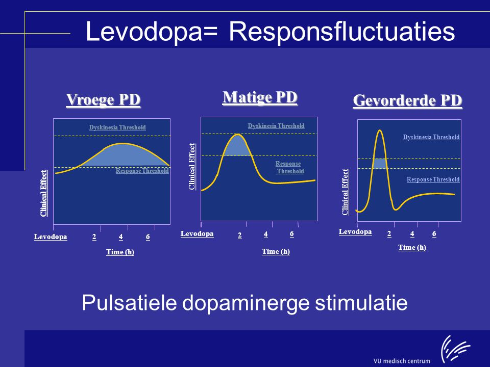 Gevorderde PD Time (h) Clinical Effect Levodopa 246 Response Threshold Time (h) 4 Dyskinesia Threshold 2 Matige PD Clinical Effect Levodopa6 Response Threshold Dyskinesia Threshold Time (h) Vroege PD Levodopa Clinical Effect 246 Dyskinesia Threshold Response Threshold Pulsatiele dopaminerge stimulatie Levodopa= Responsfluctuaties