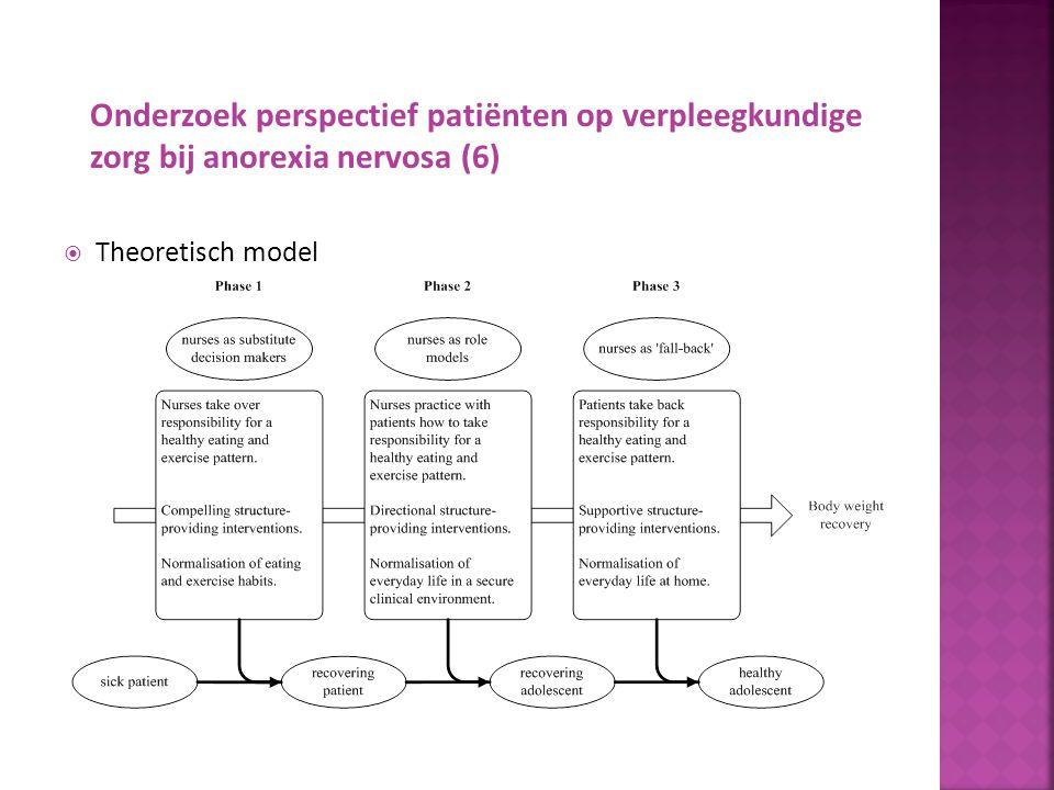  Conclusie Verpleegkundige zorg voor patiënten met anorexia nervosa is specialistisch werk De resultaten gebruiken om bestaande behandelprogramma's te analyseren Onderzoek perspectief patiënten op verpleegkundige zorg bij anorexia nervosa (7)