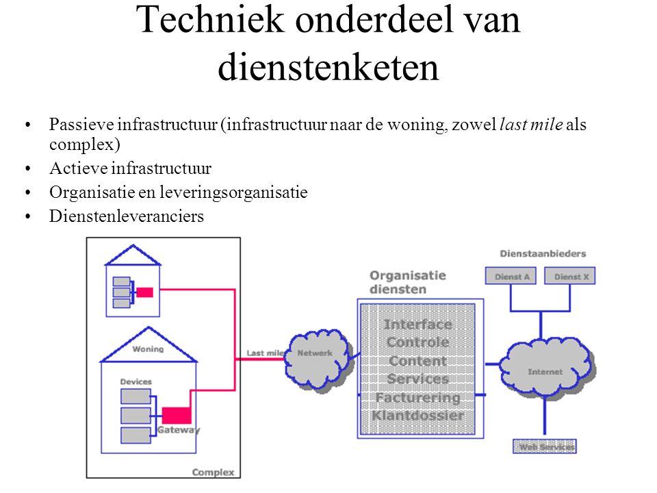 Techniek onderdeel van dienstenketen •Passieve infrastructuur (infrastructuur naar de woning, zowel last mile als complex) •Actieve infrastructuur •Or