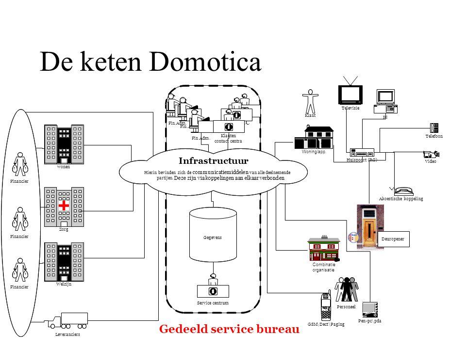 De keten Domotica $$ Financier Woning/app. wonen Combinatie organisatie Infrastructuur Hierin bevinden zich de communicatiemiddelen van alle deelnemen