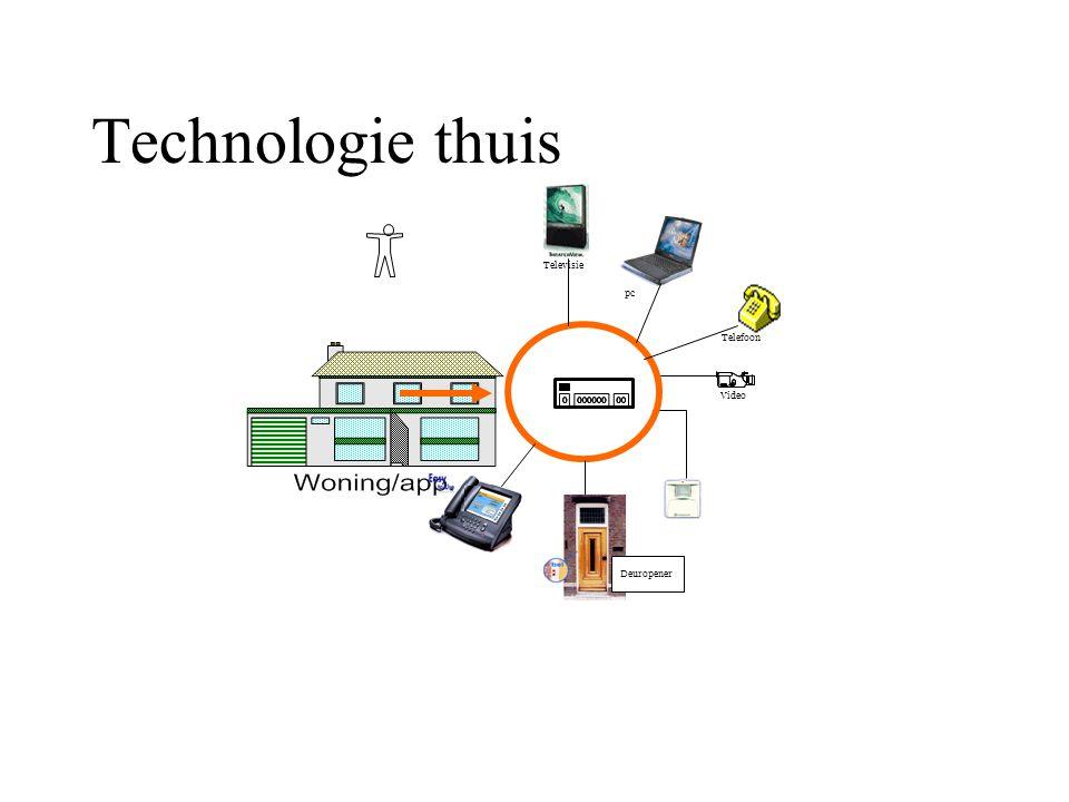 Technologie thuis Fred te Riet o/g Scholten,versie1.1 2oktober2004. Televisie Video Telefoon pc Deuropener