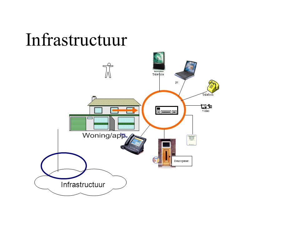 Infrastructuur Fred te Riet o/g Scholten,versie1.1 2oktober2004. Televisie Video Telefoon pc Deuropener Infrastructuur