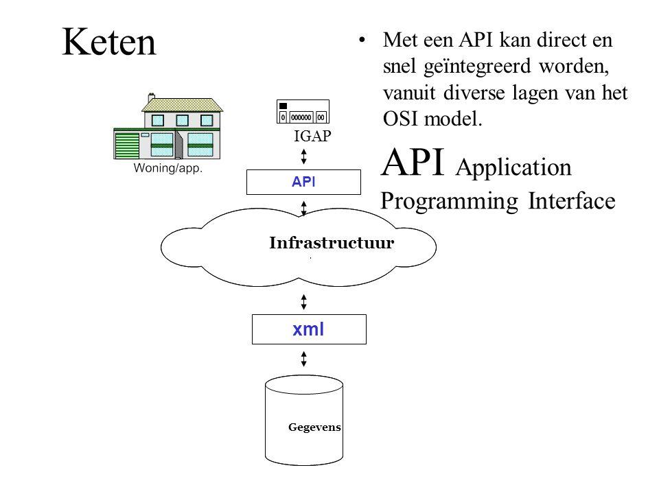 Keten IGAP API Gegevens Infrastructuur. xml API Application Programming Interface •Met een API kan direct en snel geïntegreerd worden, vanuit diverse
