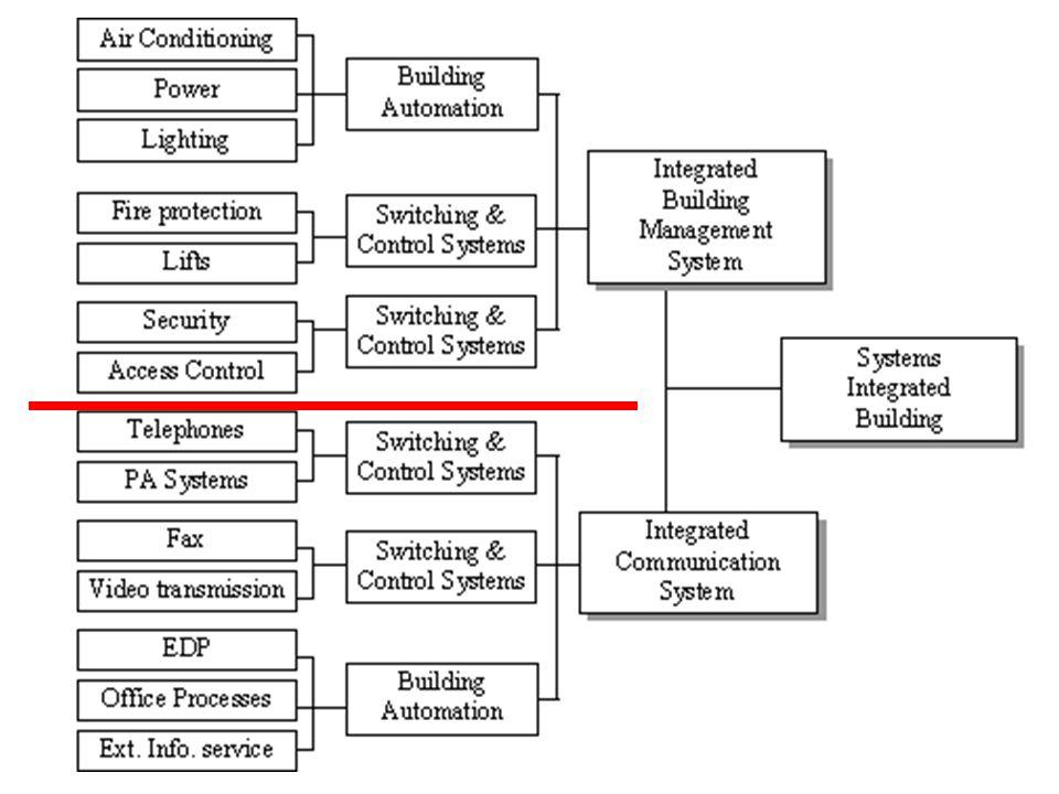Digital Video surveillance Access control Intrusion detection Fire alarm Alarms management Intelligent building Perspective....
