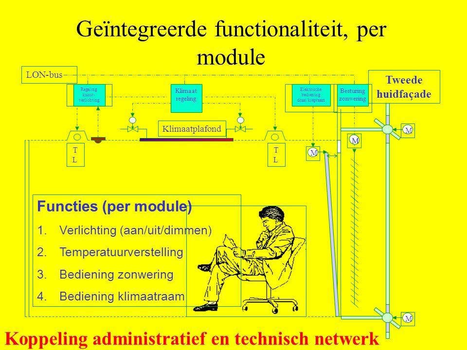 Tweede huidfaçade M M M Klimaat regeling Besturing zonwering Regeling kunst- verlichting Elektrische bediening draai/kiepraam LON-bus TLTL TLTL Klimaa