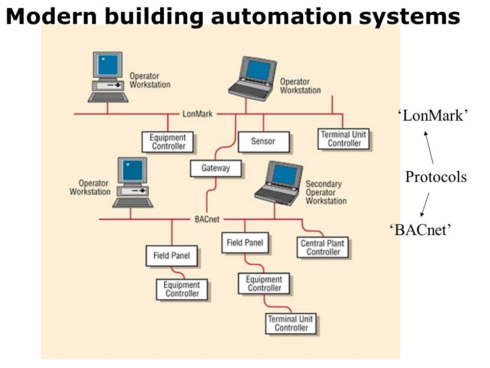 Modern building automation systems 'LonMark' 'BACnet' Protocols