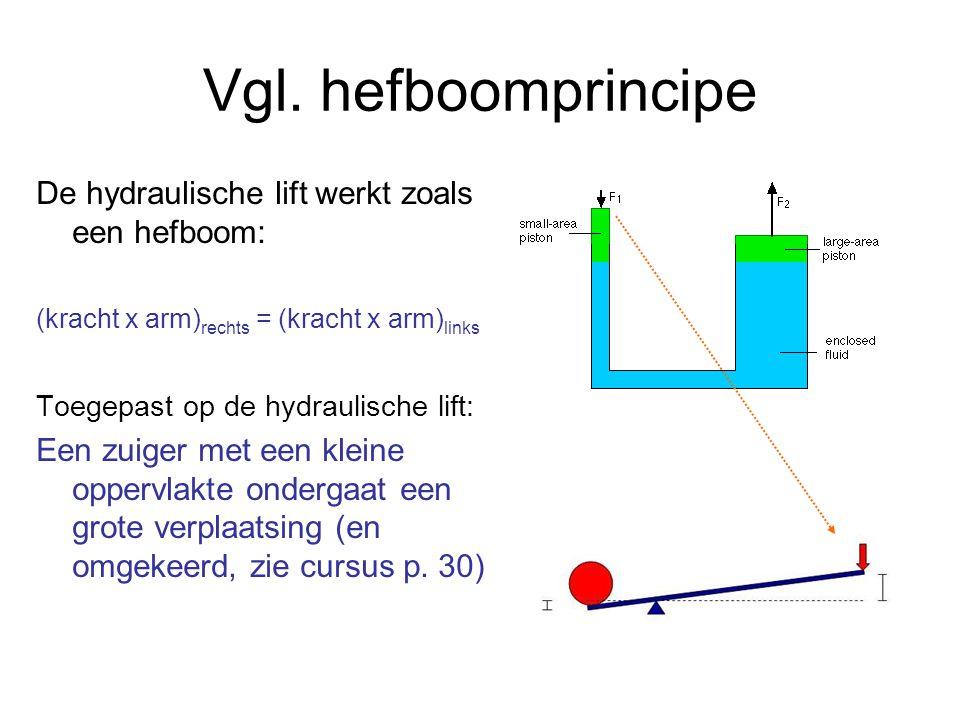 Vgl. hefboomprincipe De hydraulische lift werkt zoals een hefboom: (kracht x arm) rechts = (kracht x arm) links Toegepast op de hydraulische lift: Een