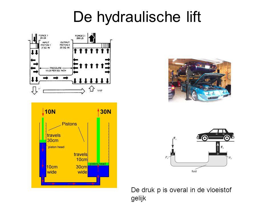 De hydraulische lift De druk p is overal in de vloeistof gelijk
