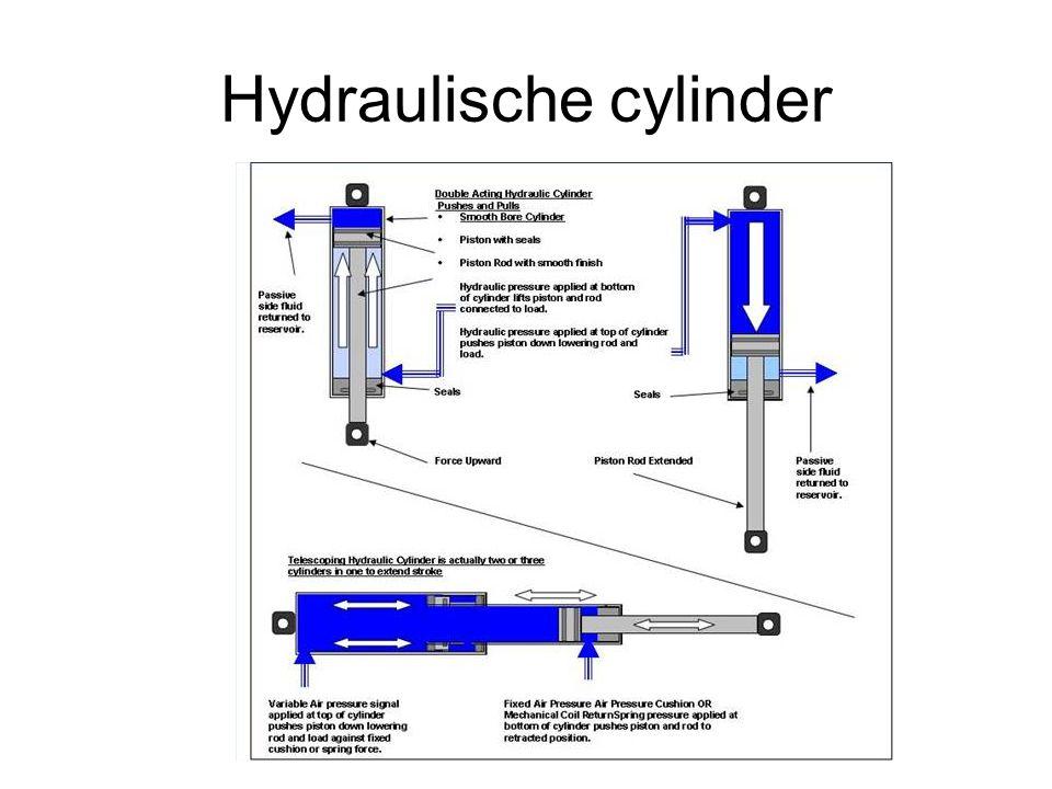 Hydraulische cylinder