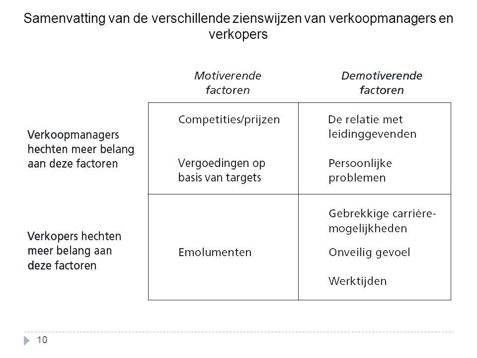 Samenvatting van de verschillende zienswijzen van verkoopmanagers en verkopers 10