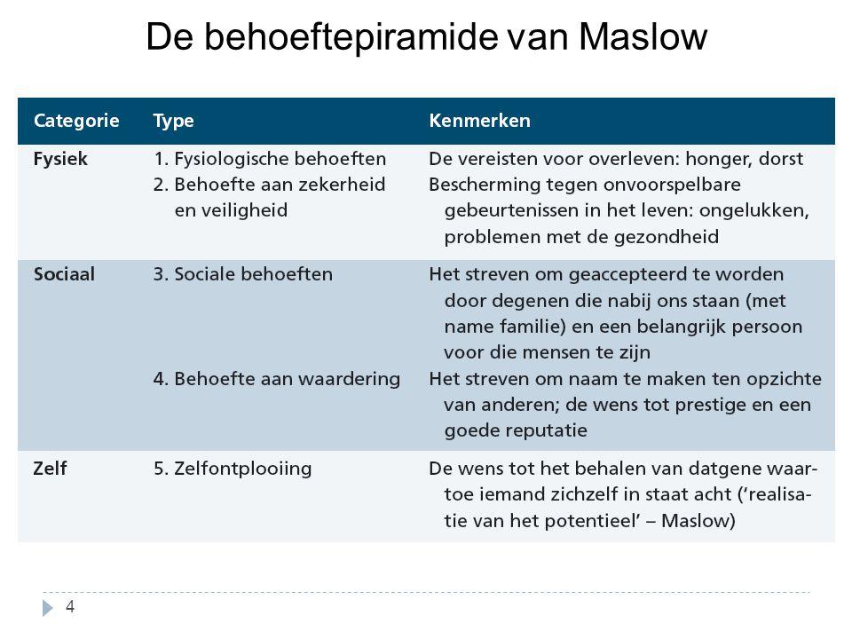 De behoeftepiramide van Maslow 4
