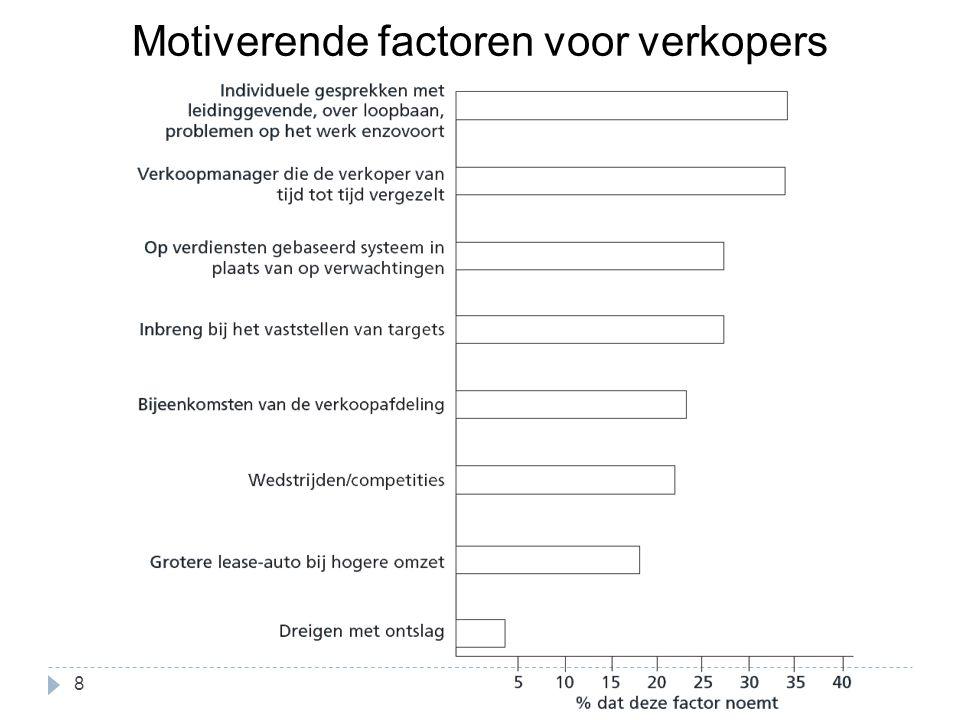 Motiverende factoren voor verkopers 8