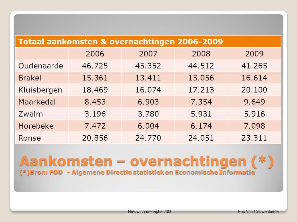 Nieuwjaarsreceptie 2006Eric Van Cauwenberge Aankomsten – overnachtingen (*) (*)Bron: FOD - Algemene Directie statistiek en Economische Informatie Tota