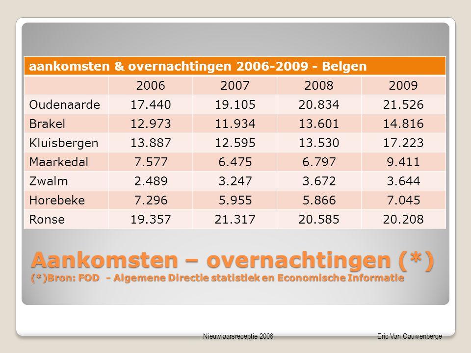 Nieuwjaarsreceptie 2006Eric Van Cauwenberge Aankomsten – overnachtingen (*) (*)Bron: FOD - Algemene Directie statistiek en Economische Informatie aank