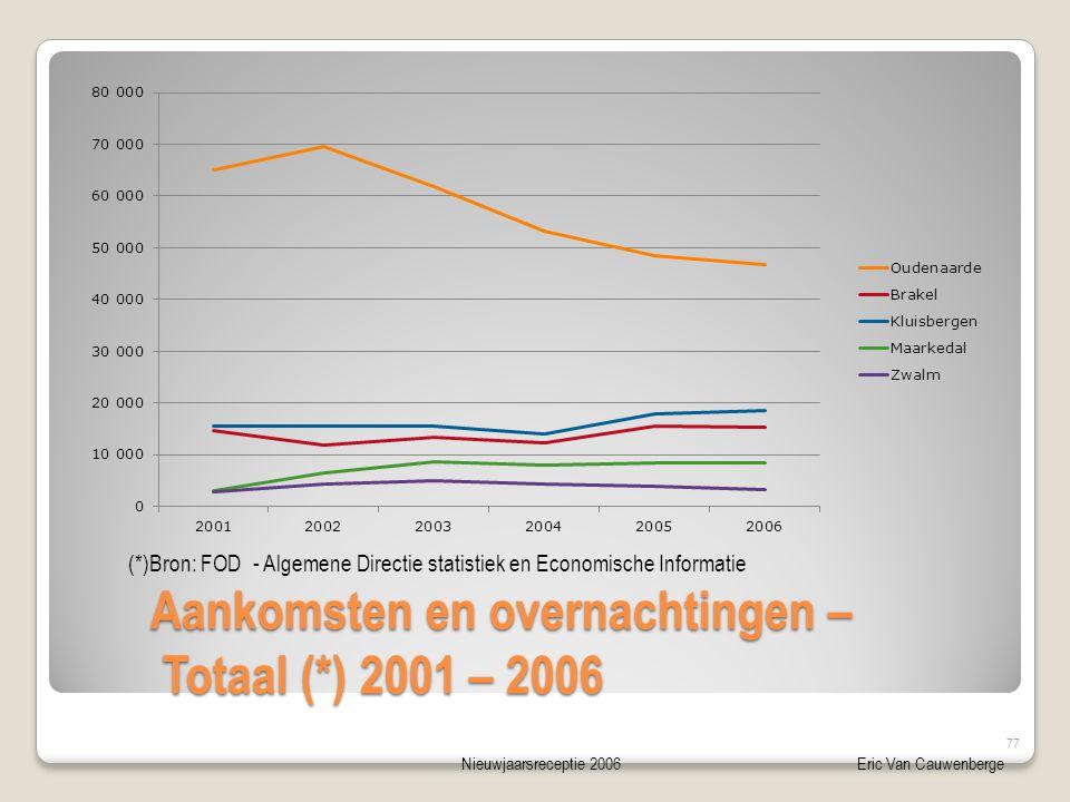 Nieuwjaarsreceptie 2006Eric Van Cauwenberge Aankomsten en overnachtingen – Totaal (*) 2001 – 2006 Aankomsten en overnachtingen – Totaal (*) 2001 – 2006 (*)Bron: FOD - Algemene Directie statistiek en Economische Informatie 77