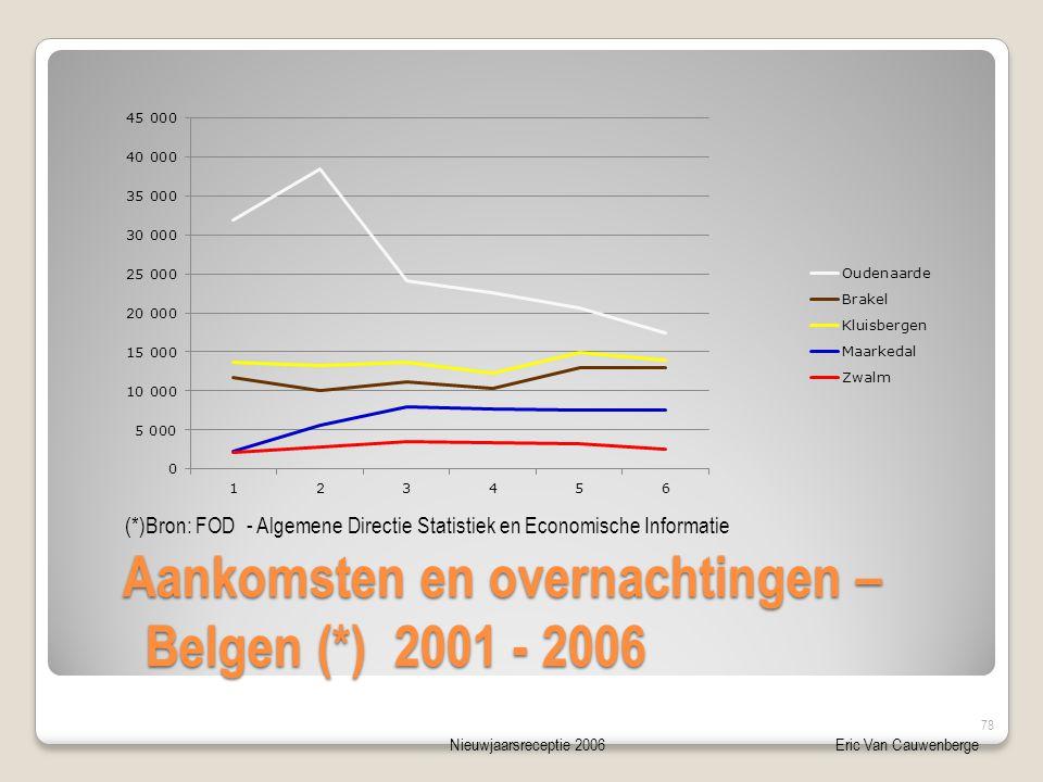 Nieuwjaarsreceptie 2006Eric Van Cauwenberge Aankomsten en overnachtingen – Belgen (*) 2001 - 2006 Aankomsten en overnachtingen – Belgen (*) 2001 - 2006 (*)Bron: FOD - Algemene Directie Statistiek en Economische Informatie 78
