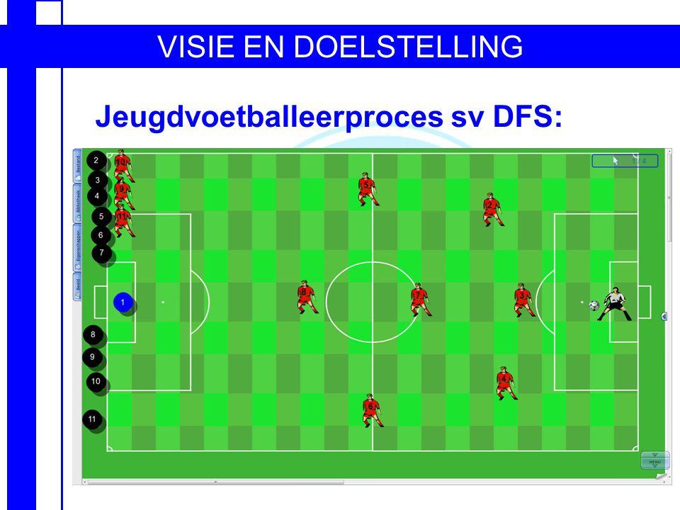 VISIE EN DOELSTELLING Jeugdvoetballeerproces sv DFS: