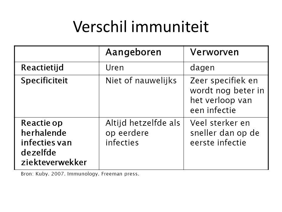 Verschil immuniteit AangeborenVerworven ReactietijdUrendagen SpecificiteitNiet of nauwelijksZeer specifiek en wordt nog beter in het verloop van een i