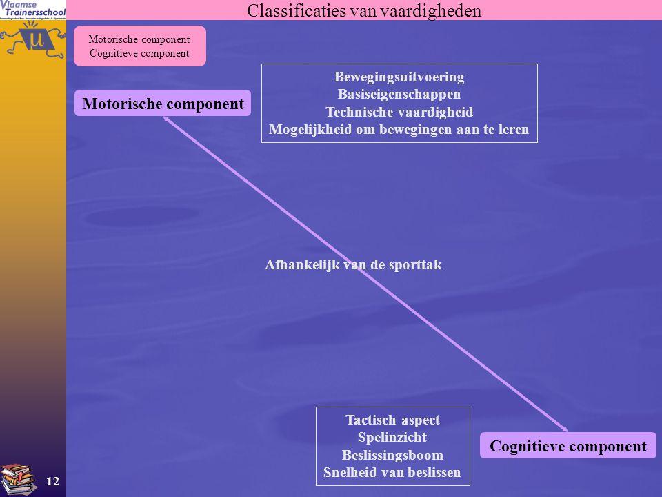 12 Classificaties van vaardigheden Motorische component Cognitieve component Motorische component Cognitieve component Afhankelijk van de sporttak Tac