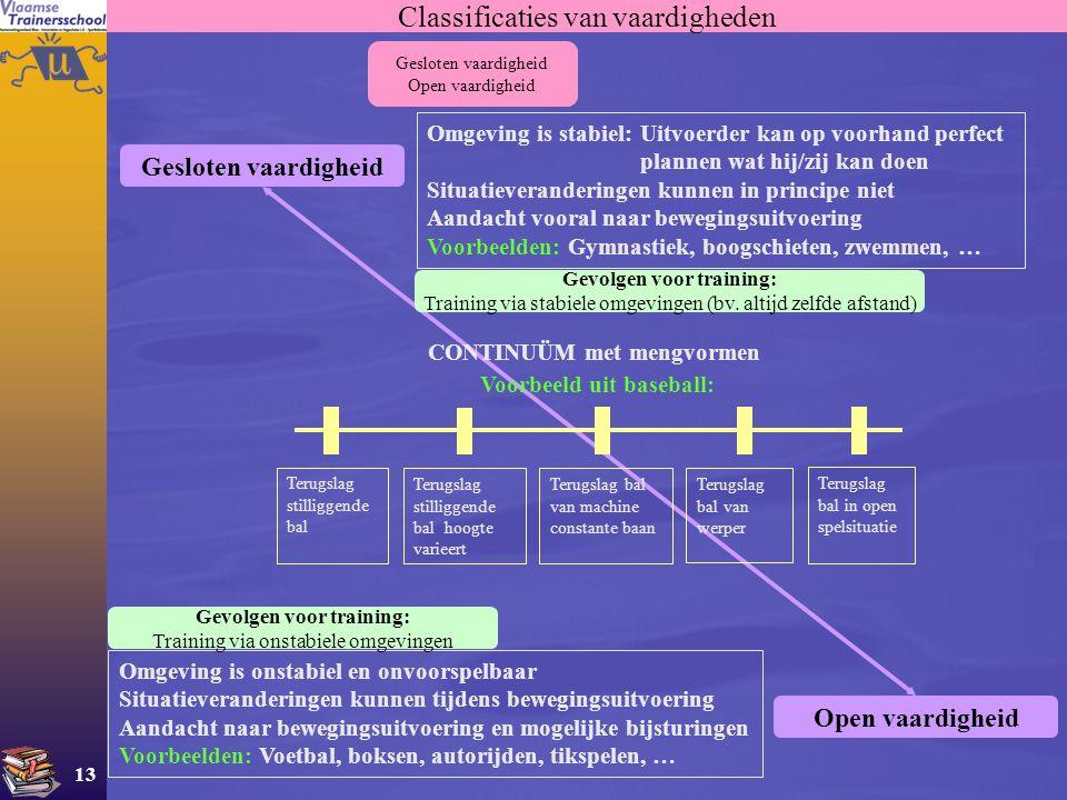 13 Gesloten vaardigheid Open vaardigheid Classificaties van vaardigheden Gesloten vaardigheid Open vaardigheid Omgeving is stabiel:Uitvoerder kan op v