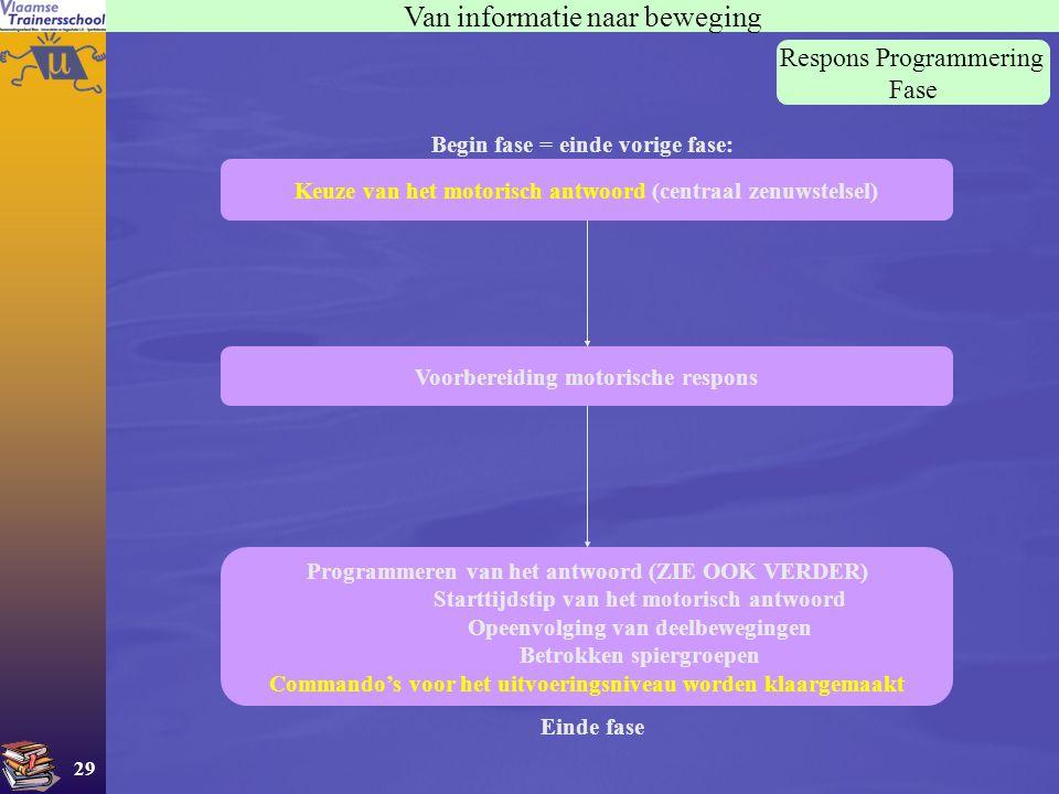 29 Van informatie naar beweging Respons Programmering Fase Keuze van het motorisch antwoord (centraal zenuwstelsel) Begin fase = einde vorige fase: Vo