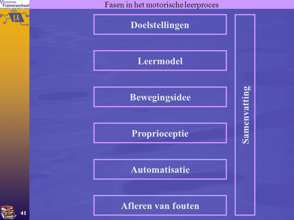 41 Fasen in het motorische leerproces Doelstellingen Leermodel Bewegingsidee Proprioceptie Automatisatie Afleren van fouten Samenvatting