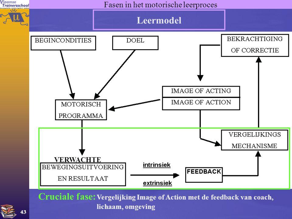 43 Fasen in het motorische leerproces Leermodel VERWACHTE Cruciale fase: Vergelijking Image of Action met de feedback van coach, lichaam, omgeving