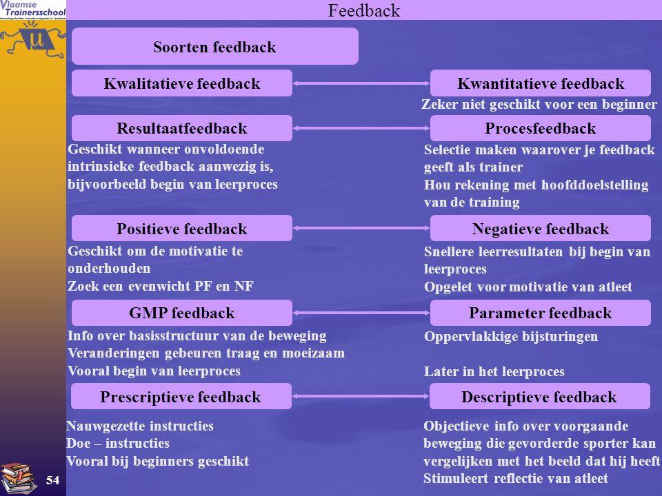 54 Feedback Soorten feedback Kwalitatieve feedbackKwantitatieve feedback Zeker niet geschikt voor een beginner ResultaatfeedbackProcesfeedback Geschik