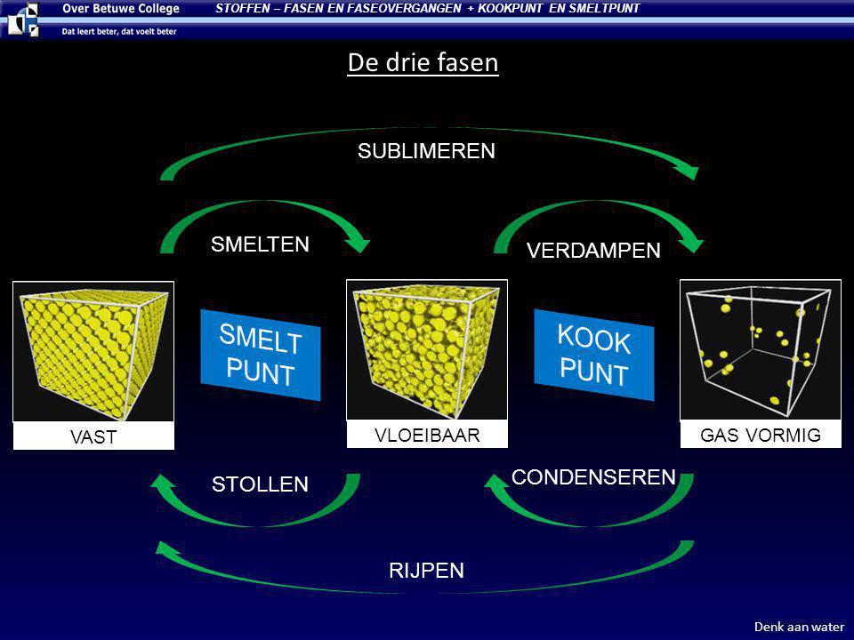 STOFFEN – FASEN EN FASEOVERGANGEN + KOOKPUNT EN SMELTPUNT De drie fasen GAS VORMIGVLOEIBAAR VAST SMELTEN STOLLEN CONDENSEREN VERDAMPEN SUBLIMEREN RIJP
