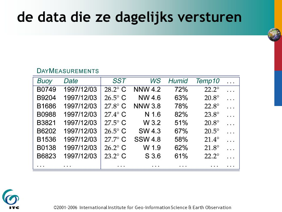 ©2001-2006 International Institute for Geo-Information Science & Earth Observation de data die ze dagelijks versturen