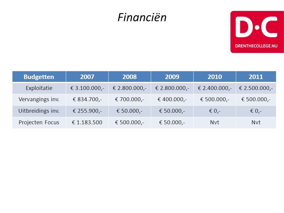 Financiën Budgetten20072008200920102011 Exploitatie€ 3.100.000,-€ 2.800.000,- € 2.400.000,-€ 2.500.000,- Vervangings inv.€ 834.700,-€ 700.000,-€ 400.0