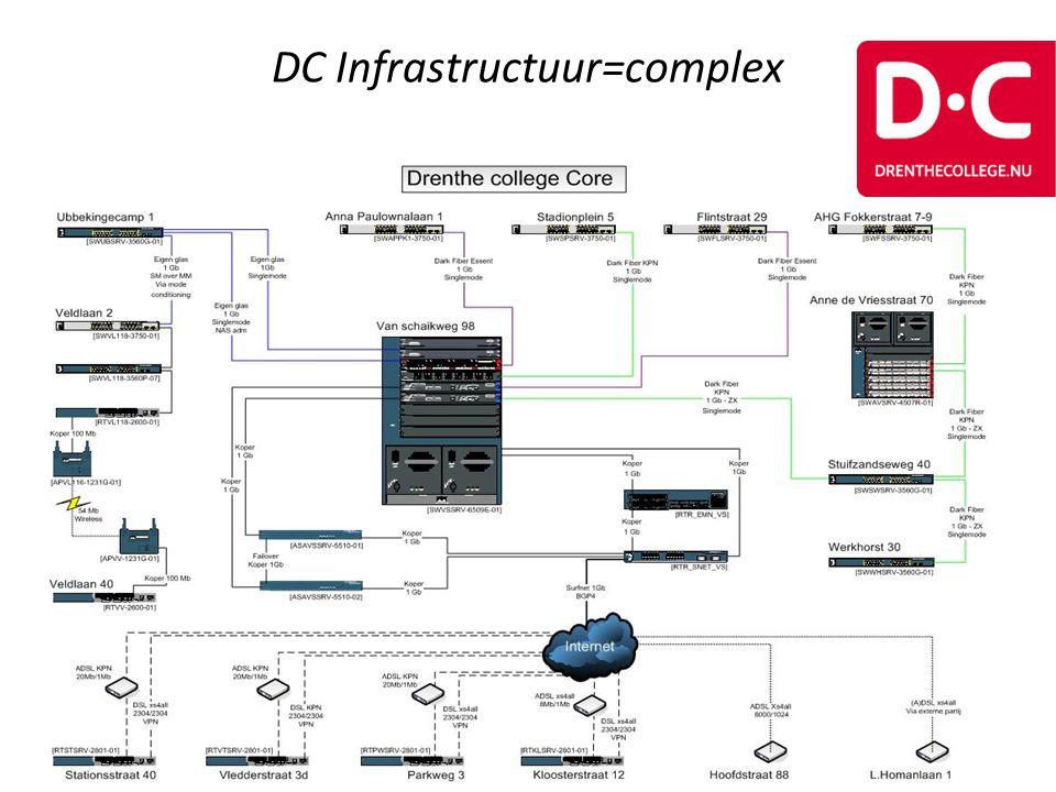 DC Infrastructuur=complex