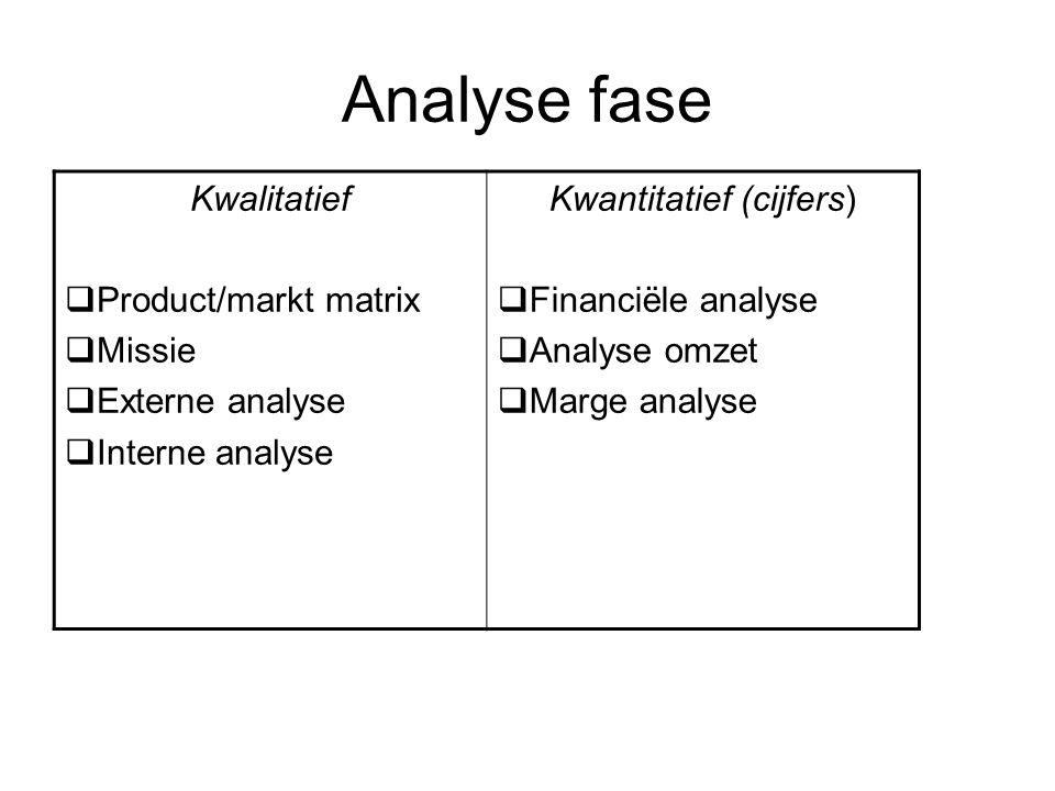 Analyse fase Kwalitatief  Product/markt matrix  Missie  Externe analyse  Interne analyse Kwantitatief (cijfers)  Financiële analyse  Analyse omz