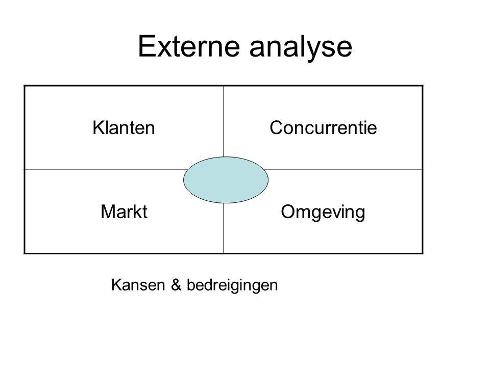 Externe analyse KlantenConcurrentie MarktOmgeving Kansen & bedreigingen