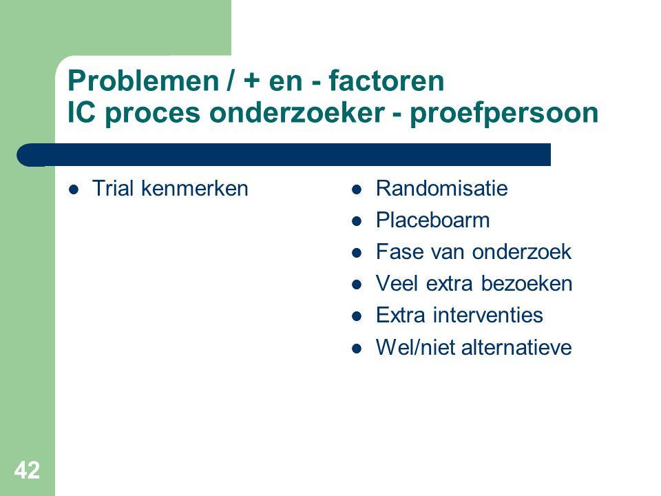 42 Problemen / + en - factoren IC proces onderzoeker - proefpersoon  Trial kenmerken  Randomisatie  Placeboarm  Fase van onderzoek  Veel extra bezoeken  Extra interventies  Wel/niet alternatieve