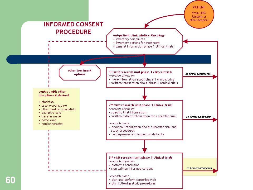 60 INFORMED CONSENT PROCEDURE