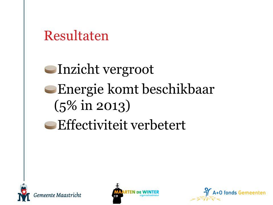 Resultaten Inzicht vergroot Energie komt beschikbaar (5% in 2013) Effectiviteit verbetert