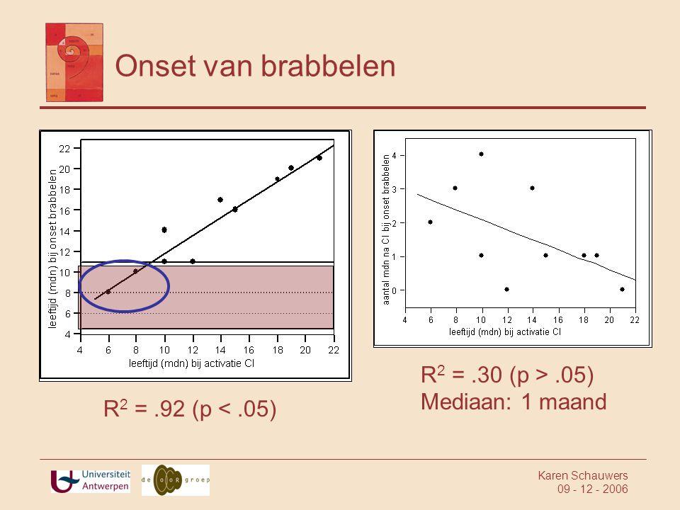 Karen Schauwers 09 - 12 - 2006 Onset van brabbelen R 2 =.30 (p >.05) Mediaan: 1 maand R 2 =.92 (p <.05)