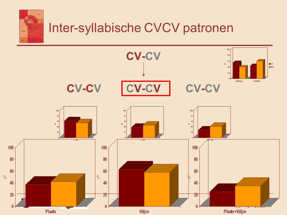 Karen Schauwers 09 - 12 - 2006 Inter-syllabische CVCV patronen CV-CV CV-CV CV-CV CV-CV