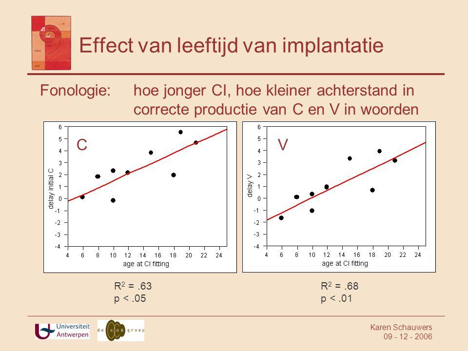 Karen Schauwers 09 - 12 - 2006 Effect van leeftijd van implantatie Fonologie: hoe jonger CI, hoe kleiner achterstand in correcte productie van C en V in woorden R 2 =.63 p <.05 R 2 =.68 p <.01 CV