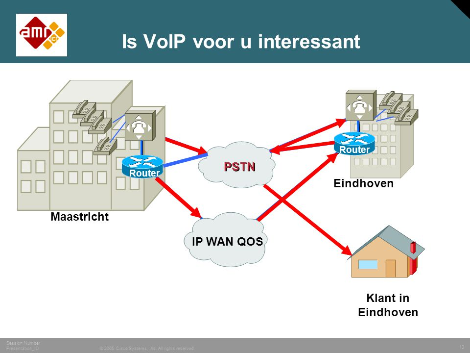 13 © 2005 Cisco Systems, Inc. All rights reserved. Session Number Presentation_ID Klant in Eindhoven IP WAN QOS PSTN Router Maastricht Eindhoven Is Vo