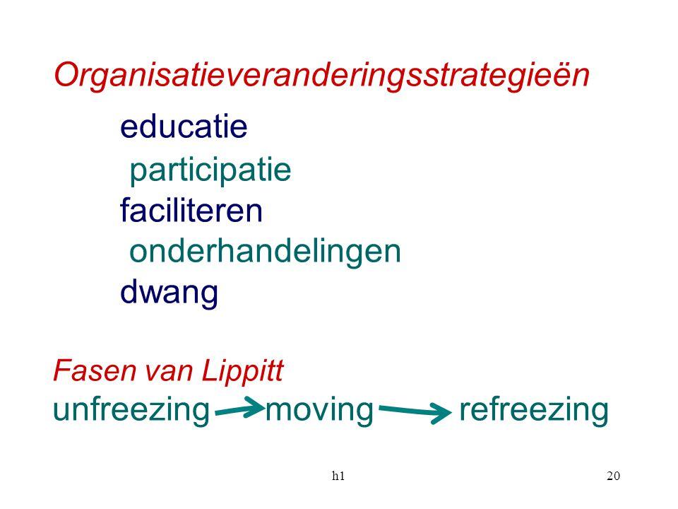 h120 Organisatieveranderingsstrategieën educatie participatie faciliteren onderhandelingen dwang Fasen van Lippitt unfreezing movingrefreezing