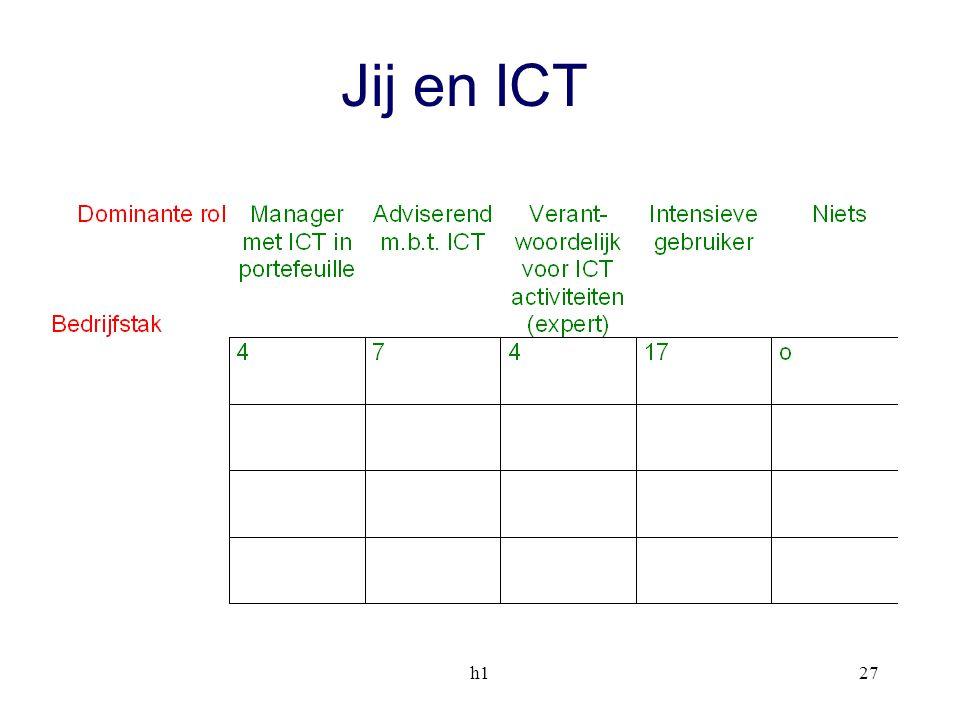 h127 Jij en ICT