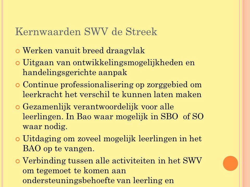 Kernwaarden SWV de Streek Werken vanuit breed draagvlak Uitgaan van ontwikkelingsmogelijkheden en handelingsgerichte aanpak Continue professionaliseri