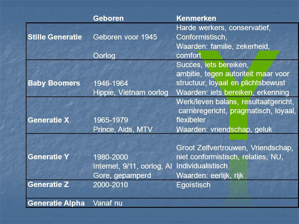 Generation Y Millennium generation Gen Y Generation Next Net Generation The new me generation Trophy generation digital natives Millennials generation Einstein Eventjes de puntjes op de i Generation Why