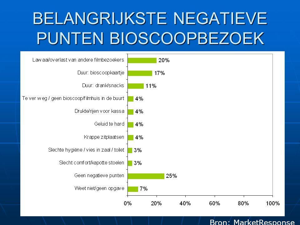 BELANGRIJKSTE NEGATIEVE PUNTEN BIOSCOOPBEZOEK Bron: MarketResponse